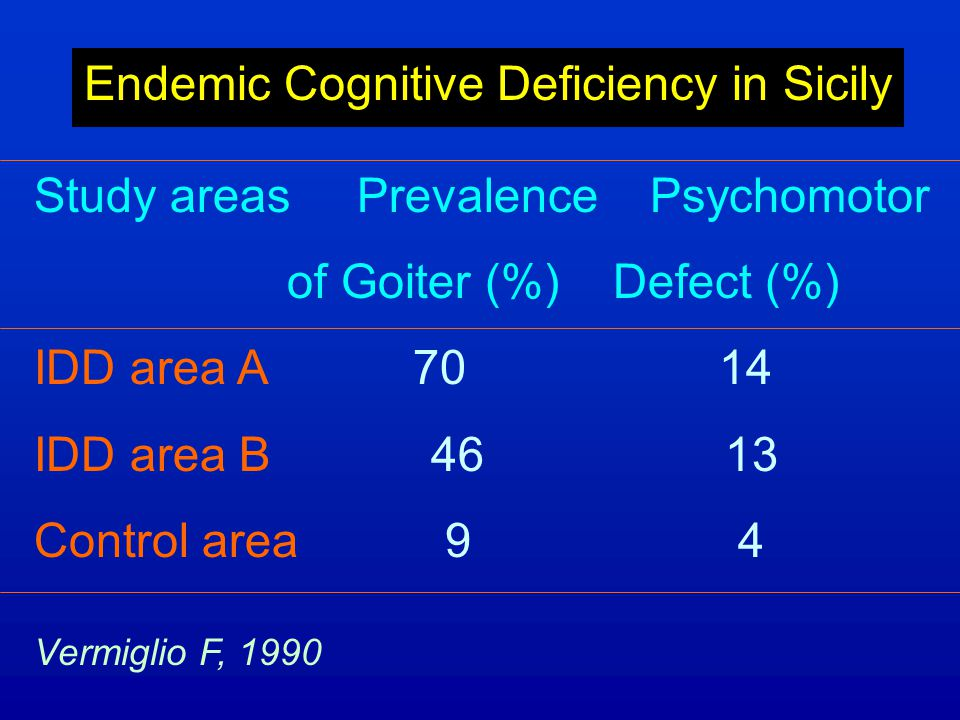 Endemic Cognitive Deficiency in Sicily Study areas Prevalence Psychomotor of Goiter (%) Defect (%) IDD area A 70 14 IDD area B 46 13 Control area 9 4 Vermiglio F, 1990