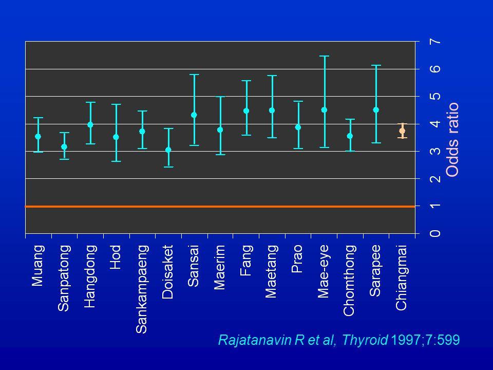 Odds ratio Rajatanavin R et al, Thyroid 1997;7:599