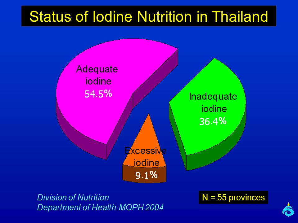 Division of Nutrition Department of Health:MOPH 2004 N = 55 provinces Status of Iodine Nutrition in Thailand