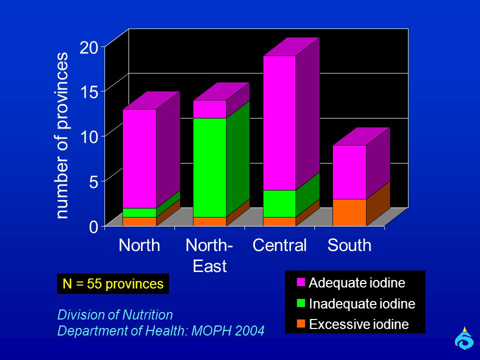 0 5 10 15 20 number of provinces North - East CentralSouth Adequate iodine Inadequate iodine Excessive iodine Division of Nutrition Department of Health: MOPH 2004 N = 55 provinces