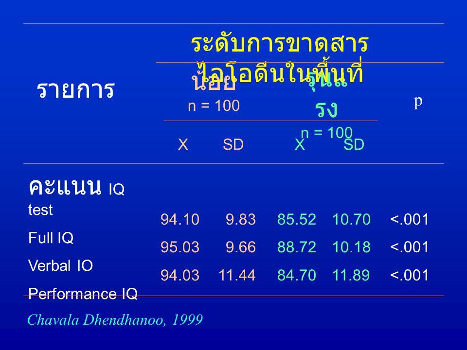 รายการ SD 9.83 9.66 11.44 X 85.52 88.72 84.70 SD 10.70 10.18 11.89 <.001 X 94.10 95.03 94.03 คะแนน IQ test Full IQ Verbal IO Performance IQ น้อย n = 100 รุนแ รง n = 100 ระดับการขาดสาร ไอโอดีนในพื้นที่ p Chavala Dhendhanoo, 1999