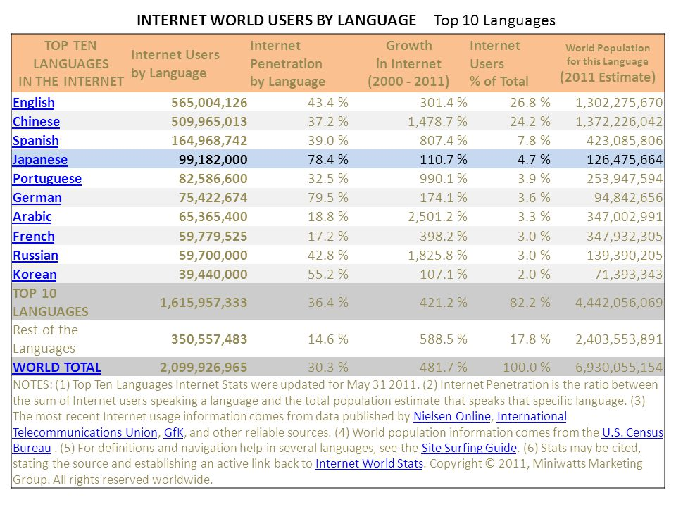 INTERNET WORLD USERS BY LANGUAGE Top 10 Languages TOP TEN LANGUAGES IN THE INTERNET Internet Users by Language Internet Penetration by Language Growth