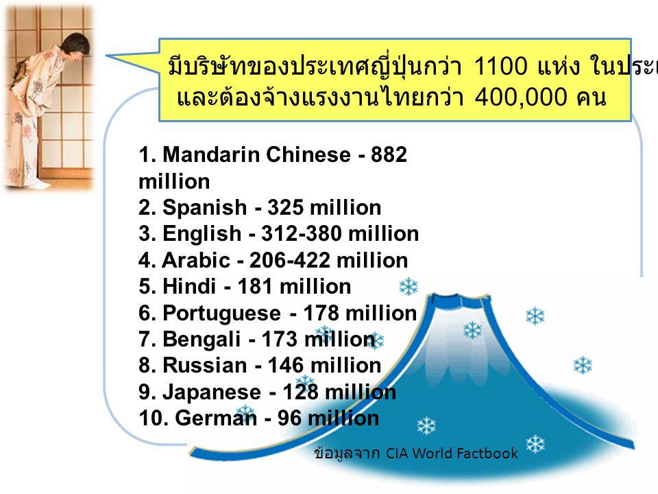 มีบริษัทของประเทศญี่ปุ่นกว่า 1100 แห่ง ในประเทศไทย ( มากเป็นอันดับ 1) และต้องจ้างแรงงานไทยกว่า 400,000 คน 1. Mandarin Chinese - 882 million 2. Spanish