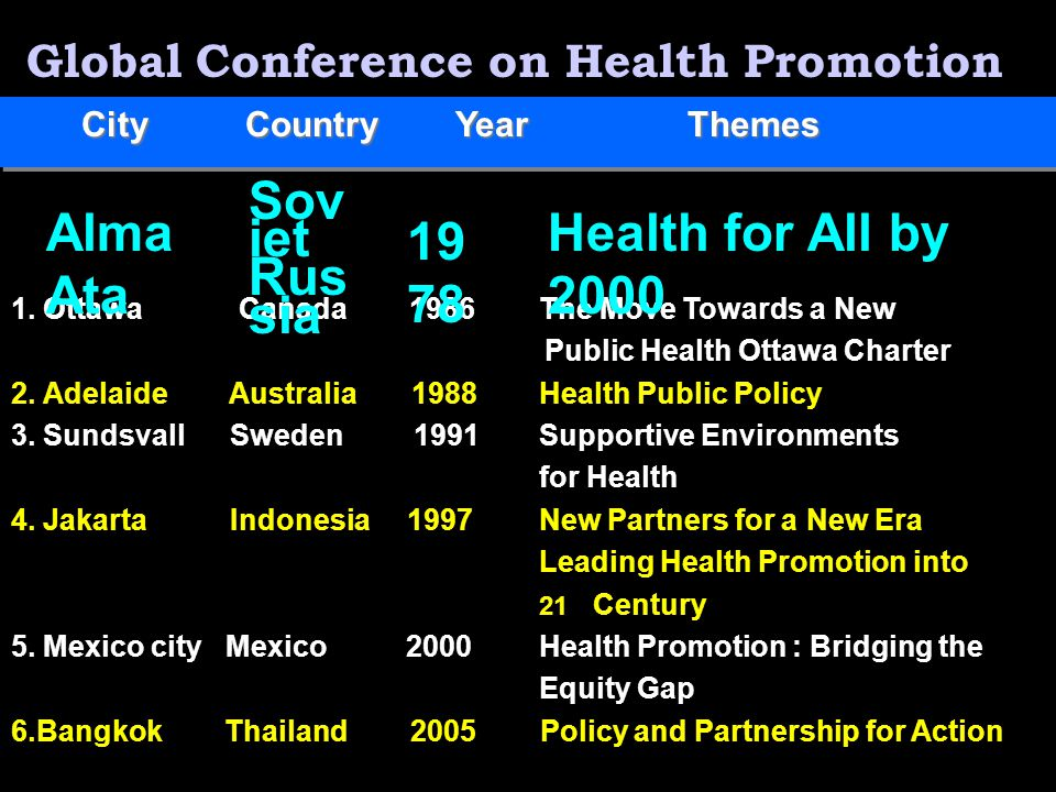 Global Conference on Health Promotion City Country Year Themes 1.