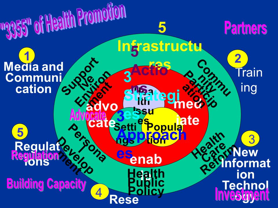 Hea lth Issu es Popula tion Setti ngs advo cate med iate enab le Health Public Policy Support ive Environ ment Commu nity Particip ation Persona l Develop ment Health Care Reform Media and Communi cation Train ing Regulat ions New Informat ion Technol ogy Rese arch 5 Infrastructu res 1 2 3 4 5 5 Actio ns 3 Strategi es 3 Approach es