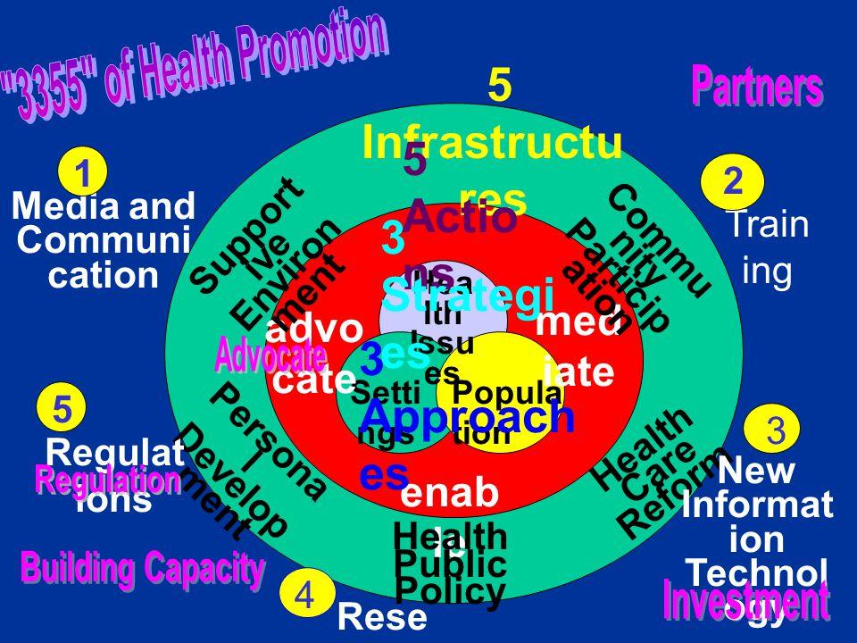 (Heal th Issu es) (Popula tion) (Setti ngs) (advoc ate) (medi ate) (enabl e) นโยบายสาธารณสุข เพื่อสุขภาพ (Healthy Public Policy) (Suppo rtive (Personal Development) (Health Care Reform) การสื่อสาร เพื่อสุขภาพ (Media and Communica tion) กฎเกณฑ์ กฎหมาย (New Information Technology ) วิจัยและพัฒนา (Research) 3355 of Health Promotion 1 การมีส่วน ร่วม ของประชาชน (Community Participation) Environment) สิ่งแวดล้ อมที่ เอื้อต่อสุขภาพ การ อบรม (Training) 2 3 เทคโนโ ลยี ข้อมูล ข่าวสาร ใหม่ๆ การ พัฒนาคน การ ปฏิรูป ระบบสุขภาพ การ ชี้แนะ การ ประสานงา น ปัญหา สุขภาพ ยึด พื้นที่ ประชา กร การสร้าง พลัง 4 5 (Regulati ons) ระเบียบ พนัส พฤกษ์ สุนันท์