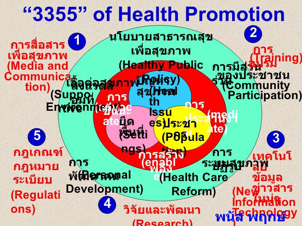 (Heal th Issu es) (Popula tion) (Setti ngs) (advoc ate) (medi ate) (enabl e) นโยบายสาธารณสุข เพื่อสุขภาพ (Healthy Public Policy) (Suppo rtive (Persona