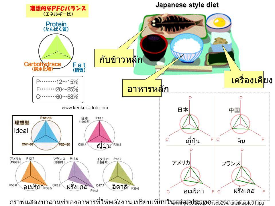 www.kenkou-club.com www.geocities.jp/dnspb294/kateika/pfc01.jpg อาหารหลัก กับข้าวหลัก เครื่องเคียง Japanese style diet กราฟแสดงบาลานซ์ของอาหารที่ให้พล