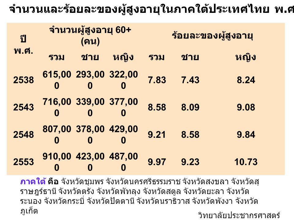 ปี พ. ศ. จำนวนผู้สูงอายุ 60+ ( คน ) ร้อยละของผู้สูงอายุ รวมชายหญิงรวมชายหญิง 2538 615,00 0 293,00 0 322,00 0 7.837.438.24 2543 716,00 0 339,00 0 377,0