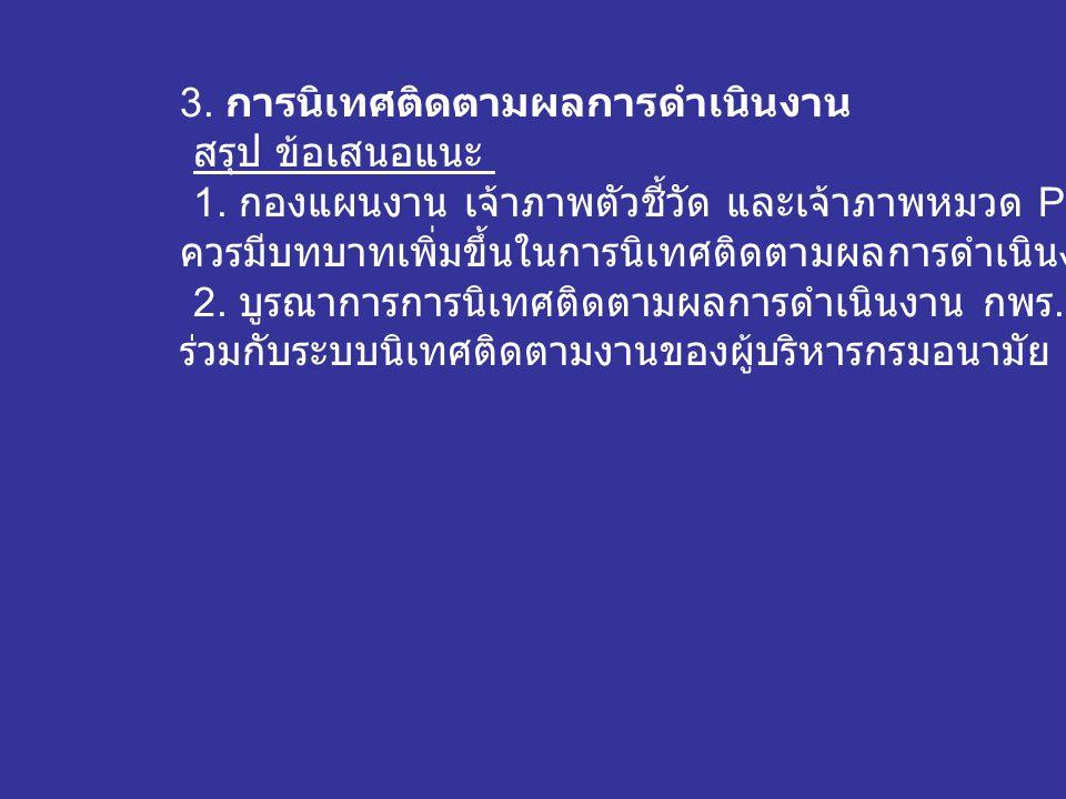 3.การนิเทศติดตามผลการดำเนินงาน สรุป ข้อเสนอแนะ 1.