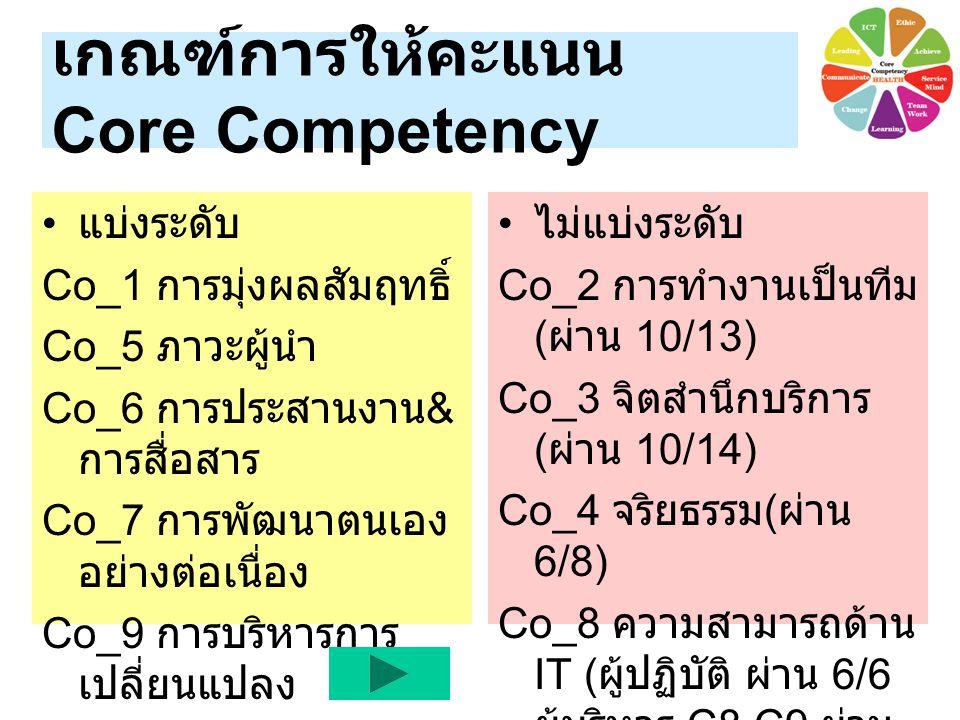 เกณฑ์การให้คะแนน Core Competency แบ่งระดับ Co_1 การมุ่งผลสัมฤทธิ์ Co_5 ภาวะผู้นำ Co_6 การประสานงาน & การสื่อสาร Co_7 การพัฒนาตนเอง อย่างต่อเนื่อง Co_9