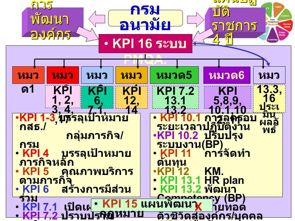 แผนปฏิ บัติ ราชการ 4 ปี กรม อนามัย การ พัฒนา องค์กร KPI 16 ระบบ PMQA. หมว ด 7 หมวด 6 หมวด 5 หมว ด 4 หมว ด 1 หมว ด 3 หมว ด 2 KPI 10.1 การลดรอบ ระยะเวลา