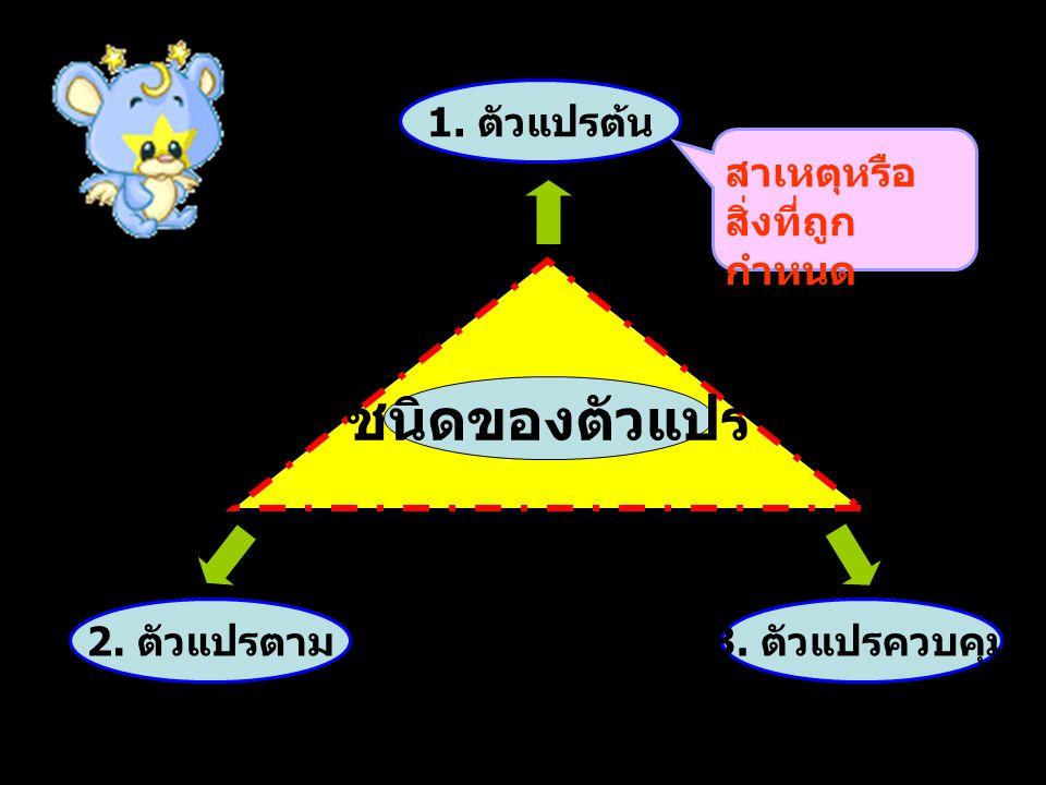 1. ตัวแปรต้น 2. ตัวแปรตาม 3. ตัวแปรควบคุม ชนิดของตัวแปร สาเหตุหรือสิ่งที่ถูกกำหนด