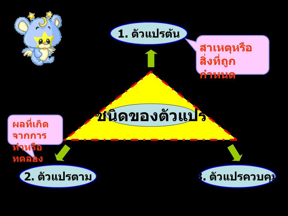 1. ตัวแปรต้น 2. ตัวแปรตาม 3. ตัวแปรควบคุม ชนิดของตัวแปร สาเหตุหรือสิ่งที่ถูกกำหนด ผลที่เกิด จากการ ทำหรือ ทดลอง