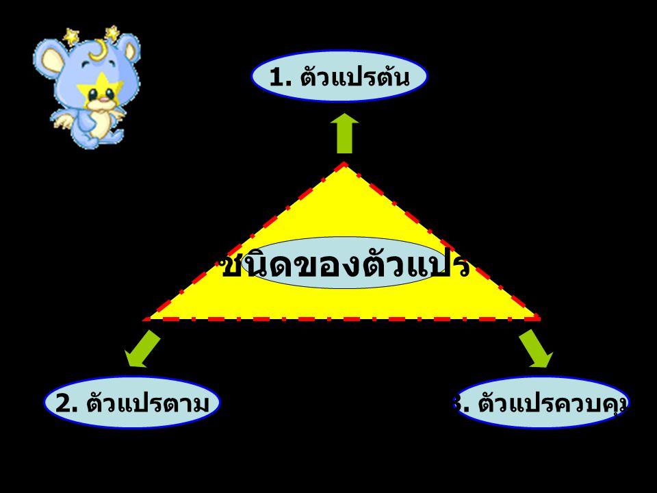 1. ตัวแปรต้น 2. ตัวแปรตาม 3. ตัวแปรควบคุม ชนิดของตัวแปร