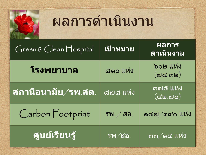 ผลการดำเนินงาน Green & Clean Hospital เป้าหมาย ผลการ ดำเนินงาน โรงพยาบาล ๘๑๐ แห่ง ๖๐๒ แห่ง ( ๗๔. ๓๒ ) สถานีอนามัย / รพ. สต. ๘๗๘ แห่ง ๓๗๕ แห่ง ( ๔๒. ๗๑