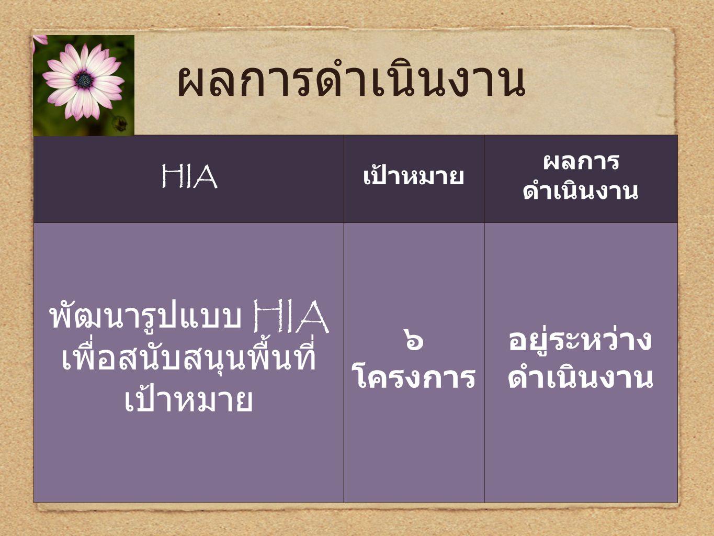 ผลการดำเนินงาน HIA เป้าหมาย ผลการ ดำเนินงาน พัฒนารูปแบบ HIA เพื่อสนับสนุนพื้นที่ เป้าหมาย ๖ โครงการ อยู่ระหว่าง ดำเนินงาน