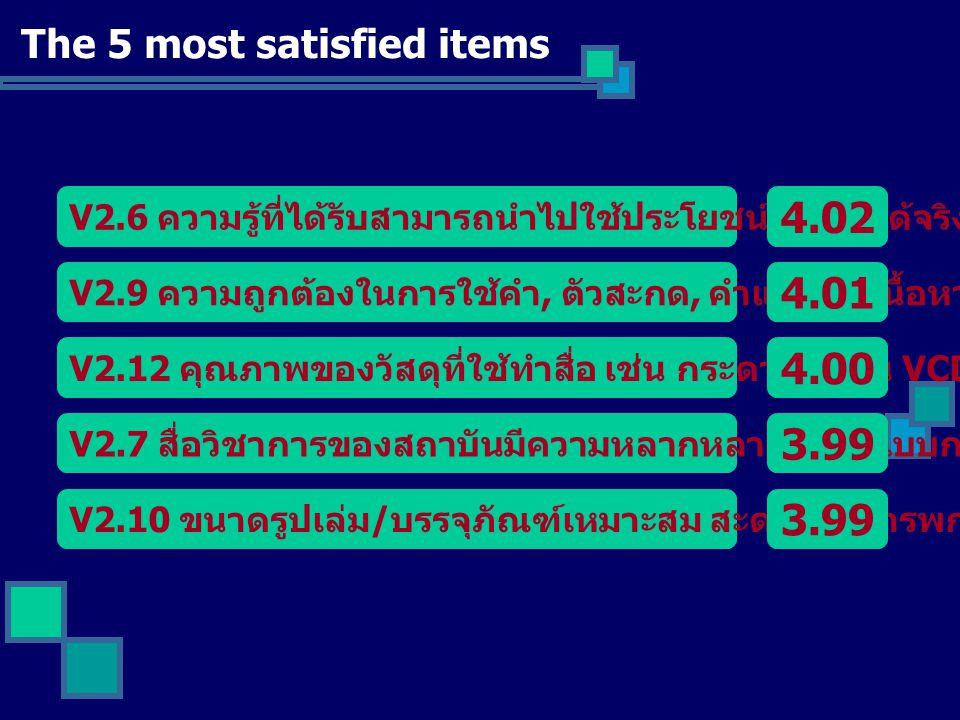 The 5 least satisfied items V2.13 ท่านสามารถหาซื้อสื่อวิชาการของสถาบันเพิ่มฯ ได้ง่าย 3.54 V2.23 ท่านคิดว่าโปรแกรมส่งเสริมการขายมีความน่าสนใจ ดึงดูด 3.55 V2.14 ช่องทางในการสั่งซื้อสื่อวิชาการมีความหลากหลาย เข้าถึงง่าย 3.63 V2.15 การสั่งซื้อทางไปรษณีย์ / Internet จัดส่งสินค้าและใบเสร็จถูกต้อง รวดเร็ว 3.65 V2.18 เจ้าหน้าที่มีการติดต่อประสานงานดี และมีการติดตาม การส่งมอบสินค้าจนถึงมือลูกค้า 3.66