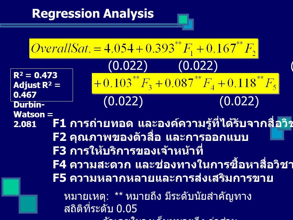 (0.022) (0.022) (0.022) หมายเหตุ : ** หมายถึง มีระดับนัยสำคัญทาง สถิติที่ระดับ 0.05 ตัวเลขในวงเล็บหมายถึง ค่าส่วน เบี่ยงเบนมาตรฐาน R 2 = 0.473 Adjust