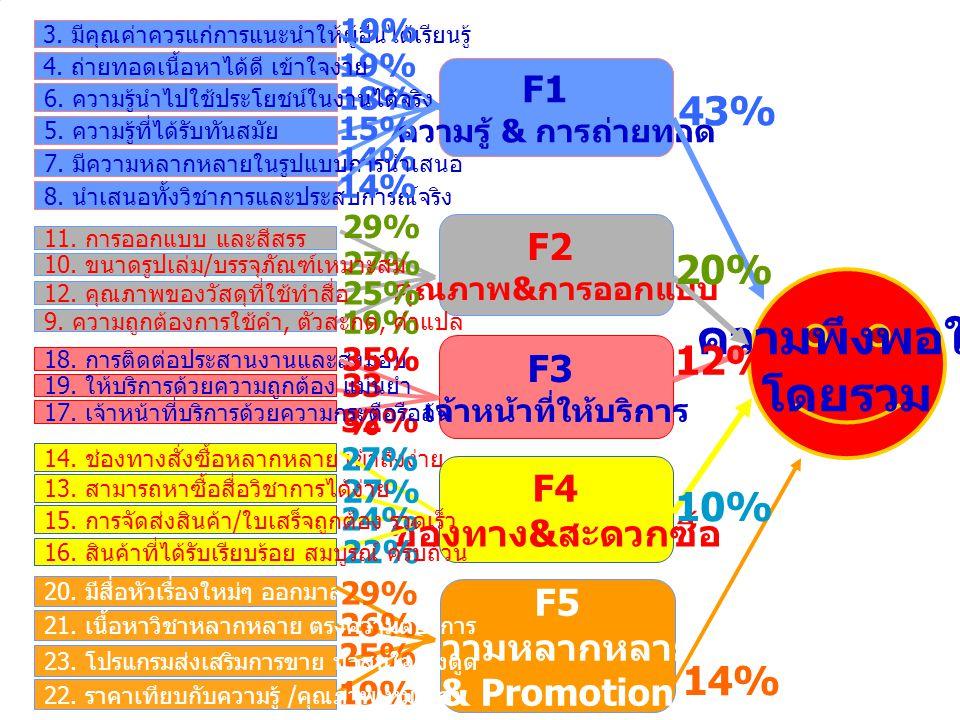 High Importance- Low Satisfaction Low Importance- Low Satisfaction High Importance- High Satisfaction Low Importance- High Satisfaction ปัจจัยที่อยู่ใน Quadrant นี้ เป็นปัจจัยที่มีความสำคัญสูง แต่ยังมีระดับความพอใจต่ำ ต้องการการปรับปรุงความพึง พอใจให้สูงขึ้น ถือเป็นปัจจัย ทีต้องปรับปรุงแก้ไขในอันดับ ต้นๆ ปัจจัยที่อยู่ใน Quadrant นี้ เป็นปัจจัยที่มีความสำคัญไม่ มากนักและมีระดับความพึง พอใจต่ำ ดังนั้นปัจจัยนี้ไม่ จำเป็นต้องปรับปรุงในขณะนี้ หรืออาจลดกิจกรรมด้านนี้ลง ได้หากไม่มีความสำคัญ ปัจจัยที่อยู่ใน Quadrant นี้ เป็นปัจจัยที่มีความสำคัญสูง และมีระดับความพอใจสูง ปัจจัยนี้จะเป็นจุดสำคัญใน การตัดสินใจใช้บริการ ควร รักษามาตรฐานนี้ไว้ให้ดี ปัจจัยที่อยู่ใน Quadrant นี้ เป็นปัจจัยที่มีความสำคัญไม่ มากนักแต่มีระดับความพึง พอใจสูง หากนำเสนอให้ กลุ่มเป้าหมายเห็นถึง ความสำคัญได้จะเป็นปัจจัยที่ ใช้ ในการแข่งขันในอนาคต 1 st Priori ty 2 nd Priori ty 4 th Priori ty 3 rd Priori ty Gap Analysis