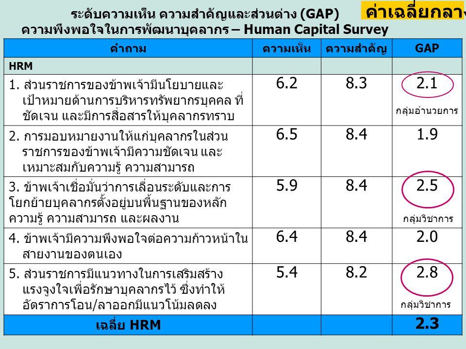 คำถามความเห็นความสำคัญGAP HRM 1. ส่วนราชการของข้าพเจ้ามีนโยบายและ เป้าหมายด้านการบริหารทรัพยากรบุคคล ที่ ชัดเจน และมีการสื่อสารให้บุคลากรทราบ 6.28.32.
