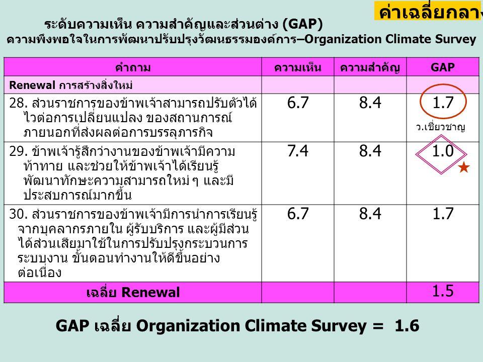 คำถามความเห็นความสำคัญGAP Renewal การสร้างสิ่งใหม่ 28. ส่วนราชการของข้าพเจ้าสามารถปรับตัวได้ ไวต่อการเปลี่ยนแปลง ของสถานการณ์ ภายนอกที่ส่งผลต่อการบรรล