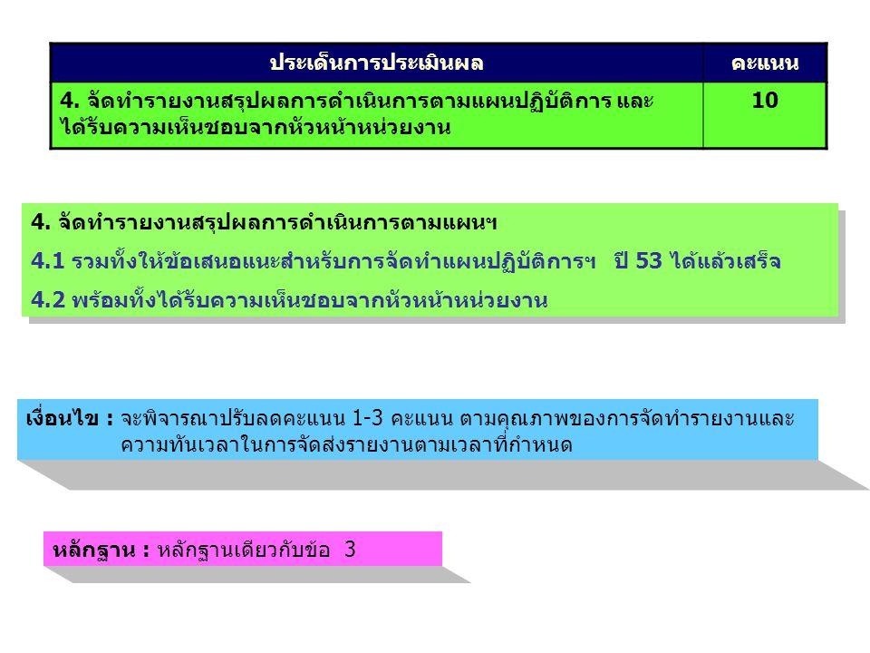 ประเด็นการประเมินผลคะแนน 4. จัดทำรายงานสรุปผลการดำเนินการตามแผนปฏิบัติการ และ ได้รับความเห็นชอบจากหัวหน้าหน่วยงาน 10 4. จัดทำรายงานสรุปผลการดำเนินการต