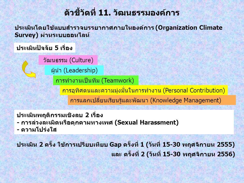 ตัวชี้วัดที่ 11. วัฒนธรรมองค์การ การแลกเปลี่ยนเรียนรู้และพัฒนา (Knowledge Management) ประเมินพฤติกรรมเชิงลบ 2 เรื่อง - การล่วงละเมิดหรือคุกคามทางเพศ (