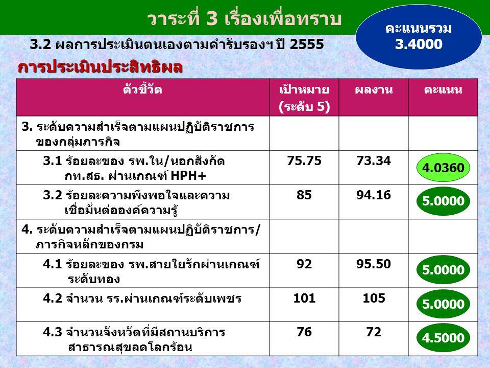 3.2 ผลการประเมินตนเองตามคำรับรองฯ ปี 2555 วาระที่ 3 เรื่องเพื่อทราบ ตัวชี้วัดเป้าหมาย (ระดับ 5) ผลงานคะแนน 3. ระดับความสำเร็จตามแผนปฏิบัติราชการ ของกล