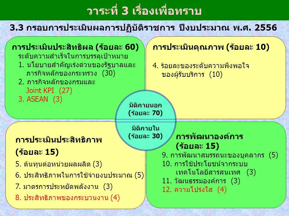 การประเมินประสิทธิผล (ร้อยละ 60) ระดับความสำเร็จในการบรรลุเป้าหมาย 1. นโยบายสำคัญเร่งด่วนของรัฐบาลและ ภารกิจหลักของกระทรวง (30) 2. ภารกิจหลักของกรมและ