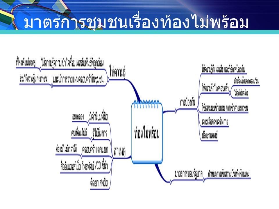 สมาชิกกลุ่มประกอบด้วย หน่วยงานต่าง ๆ  กระทรวงพัฒนาสังคมและความมั่นคงของ มนุษย์  กระทรวงวัฒนธรรม  กระทรวงมหาดไทย ( อปท.)  กระทรวงสาธารณสุข  สำนักนายกรัฐมนตรี  สำนักอนามัย กทม.