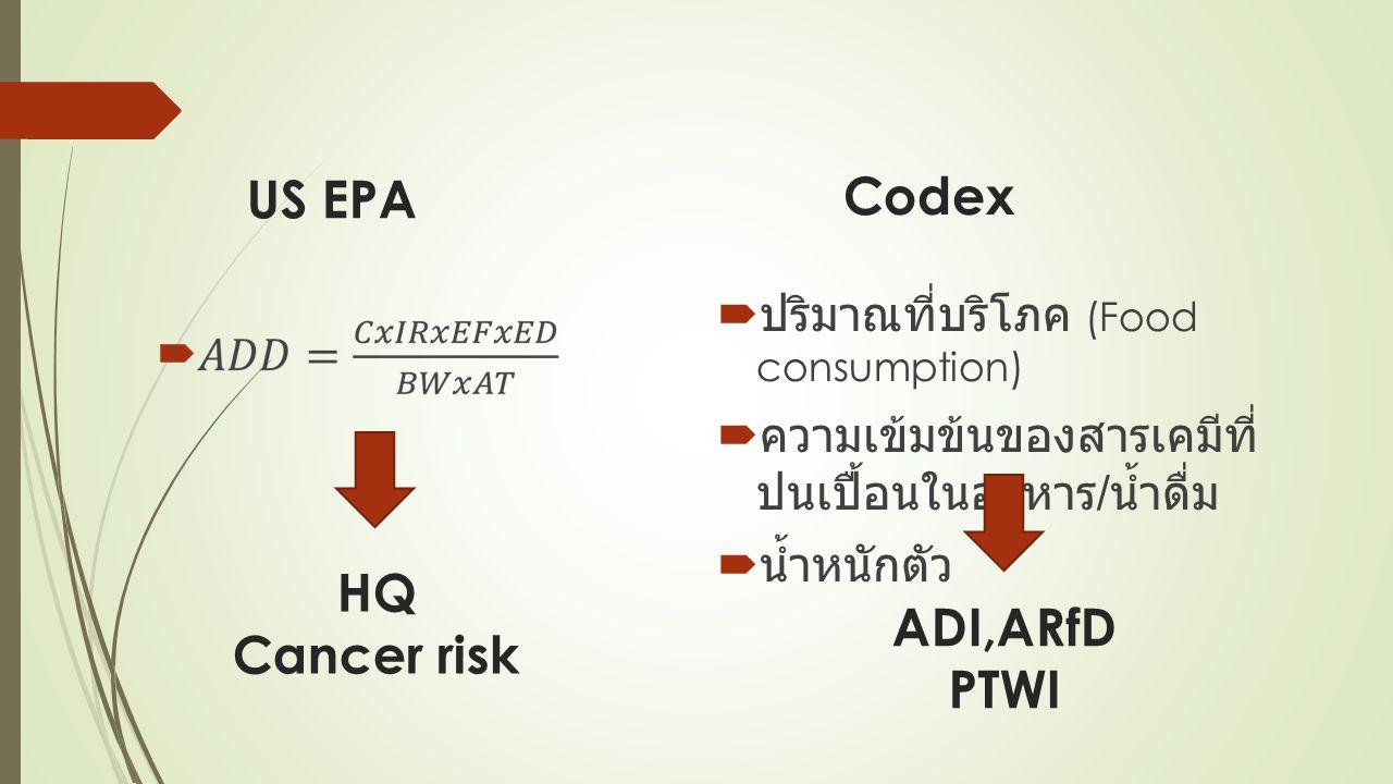 Codex  ปริมาณที่บริโภค (Food consumption)  ความเข้มข้นของสารเคมีที่ ปนเปื้อนในอาหาร / น้ำดื่ม  น้ำหนักตัว US EPA HQ Cancer risk ADI,ARfD PTWI