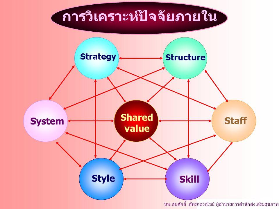 นพ.สมศักดิ์ ภัทรกุลวณิชย์ ผู้อำนวยการสำนักส่งเสริมสุขภาพ System Style Skill Shared value Strategy Structure Staff การวิเคราะห์ปัจจัยภายใน