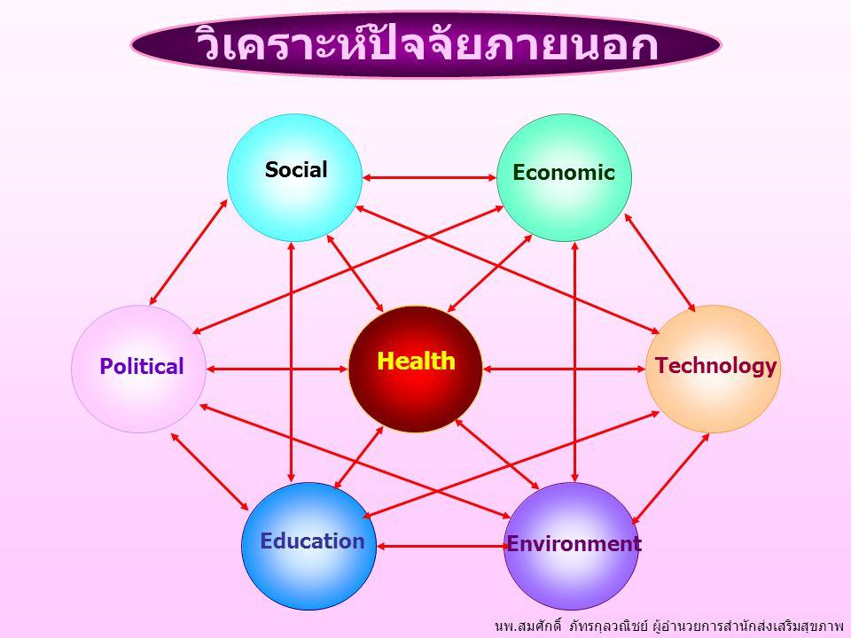 Political Education Environment Health Social Economic Technology นพ.สมศักดิ์ ภัทรกุลวณิชย์ ผู้อำนวยการสำนักส่งเสริมสุขภาพ วิเคราะห์ปัจจัยภายนอก