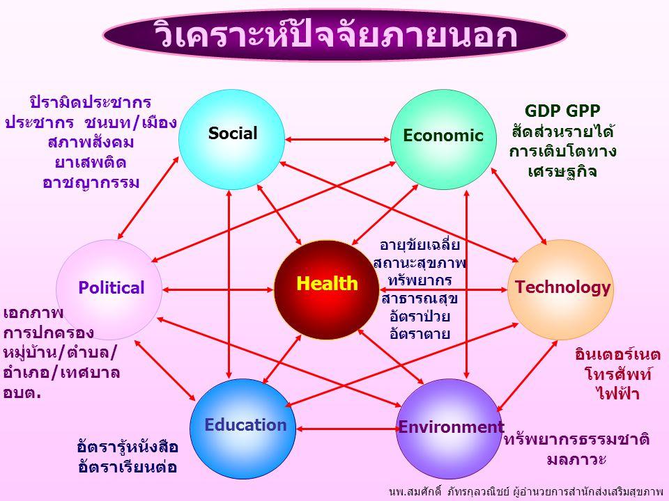 Political Education Environment Health Social Economic Technology นพ.สมศักดิ์ ภัทรกุลวณิชย์ ผู้อำนวยการสำนักส่งเสริมสุขภาพ วิเคราะห์ปัจจัยภายนอก ปิรามิดประชากร ประชากร ชนบท/เมือง สภาพสังคม ยาเสพติด อาชญากรรม GDP GPP สัดส่วนรายได้ การเติบโตทาง เศรษฐกิจ อินเตอร์เนต โทรศัพท์ ไฟฟ้า เอกภาพ การปกครอง หมู่บ้าน/ตำบล/ อำเภอ/เทศบาล อบต.