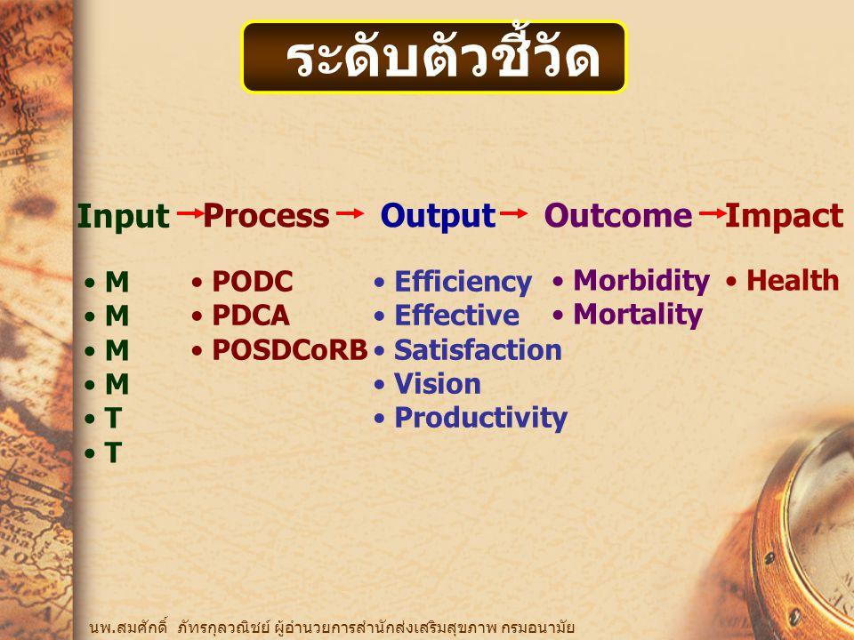 ระดับตัวชี้วัด นพ.สมศักดิ์ ภัทรกุลวณิชย์ ผู้อำนวยการสำนักส่งเสริมสุขภาพ กรมอนามัย Input ProcessOutputOutcomeImpact M T PODC PDCA POSDCoRB Efficiency Effective Satisfaction Vision Productivity Morbidity Mortality Health