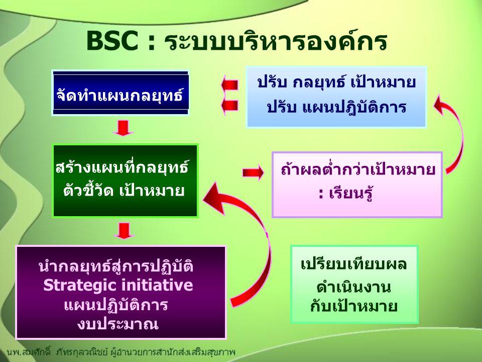 BSC : ระบบบริหารองค์กร จัดทำแผนกลยุทธ์ เปรียบเทียบผล ดำเนินงาน กับเป้าหมาย สร้างแผนที่กลยุทธ์ ตัวชี้วัด เป้าหมาย ถ้าผลต่ำกว่าเป้าหมาย : เรียนรู้ นำกลยุทธ์สู่การปฏิบัติ Strategic initiative แผนปฏิบัติการ งบประมาณ ปรับ กลยุทธ์ เป้าหมาย ปรับ แผนปฎิบัติการ