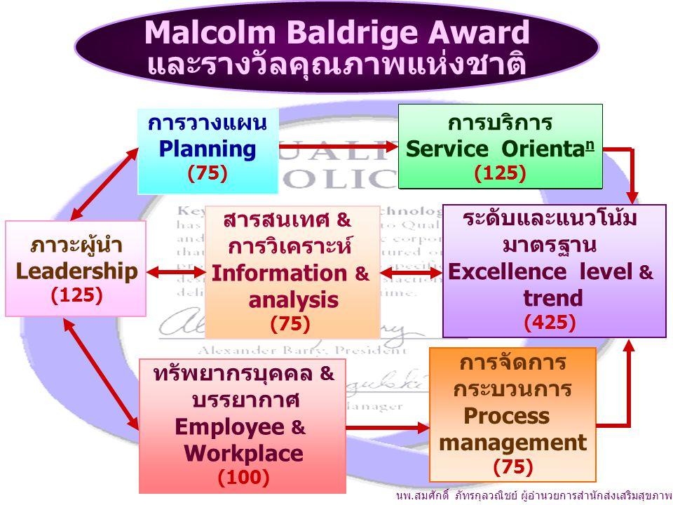 ทรัพยากรบุคคล & บรรยากาศ Employee & Workplace (100) การจัดการ กระบวนการ Process management (75) การวางแผน Planning (75) การบริการ Service Orienta n (125) ภาวะผู้นำ Leadership (125) สารสนเทศ & การวิเคราะห์ Information & analysis (75) ระดับและแนวโน้ม มาตรฐาน Excellence level & trend (425) นพ.สมศักดิ์ ภัทรกุลวณิชย์ ผู้อำนวยการสำนักส่งเสริมสุขภาพ Malcolm Baldrige Award และรางวัลคุณภาพแห่งชาติ