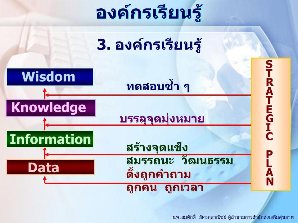 Wisdom Knowledge Information Data STRATEGICPLANSTRATEGICPLAN ทดสอบซ้ำ ๆ บรรลุจุดมุ่งหมาย สร้างจุดแข็ง สมรรถนะ วัฒนธรรม ตั้งถูกคำถาม ถูกคน ถูกเวลา องค์กรเรียนรู้ 3.