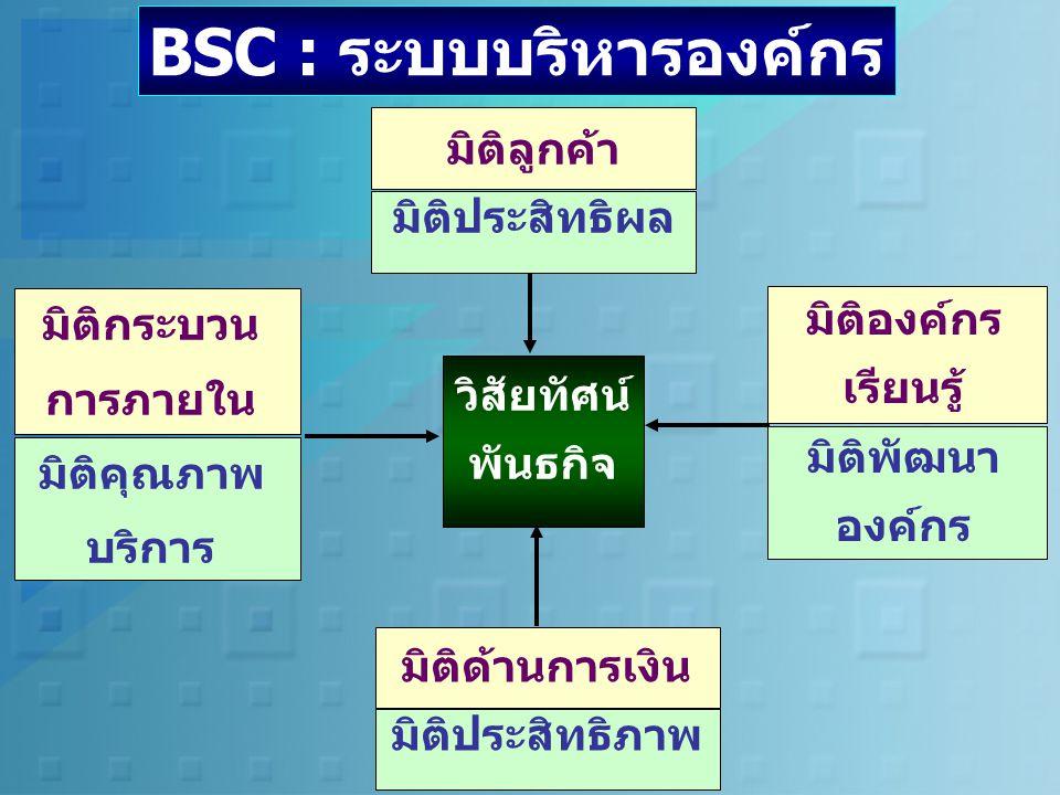 BSC : ระบบบริหารองค์กร มิติลูกค้า มิติประสิทธิผล มิติกระบวน การภายใน มิติคุณภาพ บริการ มิติองค์กร เรียนรู้ มิติพัฒนา องค์กร มิติด้านการเงิน มิติประสิทธิภาพ วิสัยทัศน์ พันธกิจ
