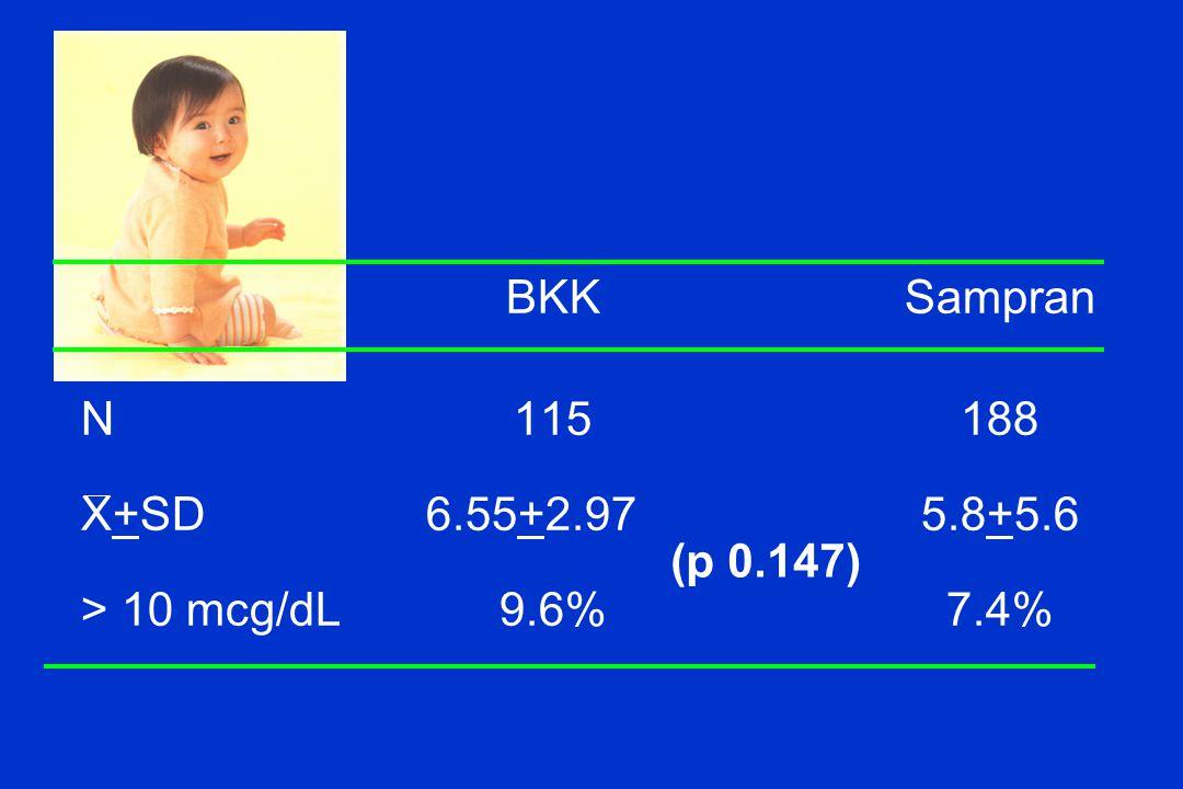 BKKSampran N115188 X+SD 6.55+2.97 5.8+5.6 > 10 mcg/dL 9.6%7.4% (p 0.147)
