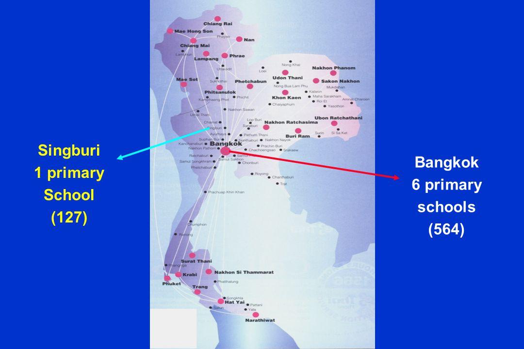 Singburi 1 primary School (127) Bangkok 6 primary schools (564)