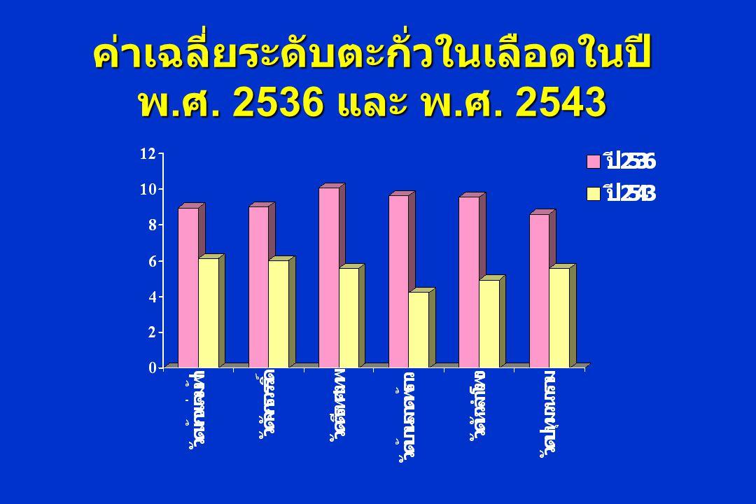 ค่าเฉลี่ยระดับตะกั่วในเลือดในปี พ. ศ. 2536 และ พ. ศ. 2543