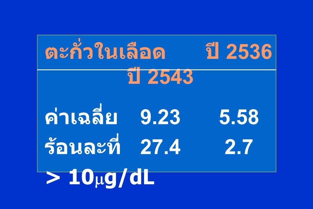 ตะกั่วในเลือดปี 2536 ปี 2543 ค่าเฉลี่ย 9.235.58 ร้อนละที่ 27.42.7 > 10  g/dL
