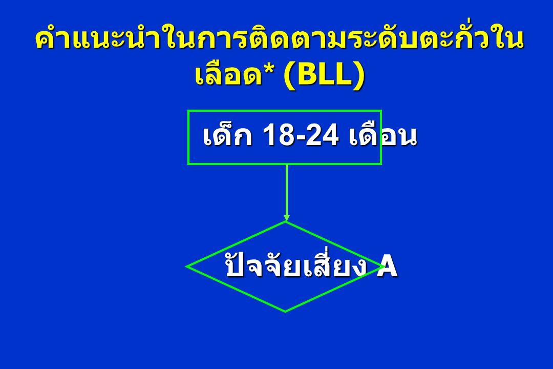 คำแนะนำในการติดตามระดับตะกั่วใน เลือด * (BLL) เด็ก 18-24 เดือน ปัจจัยเสี่ยง A