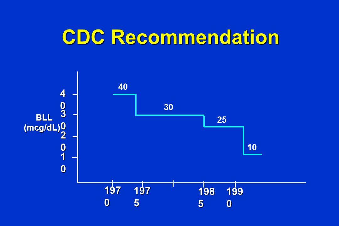 Previous Studies of Blood lead mcg/dL Cord Blood L.