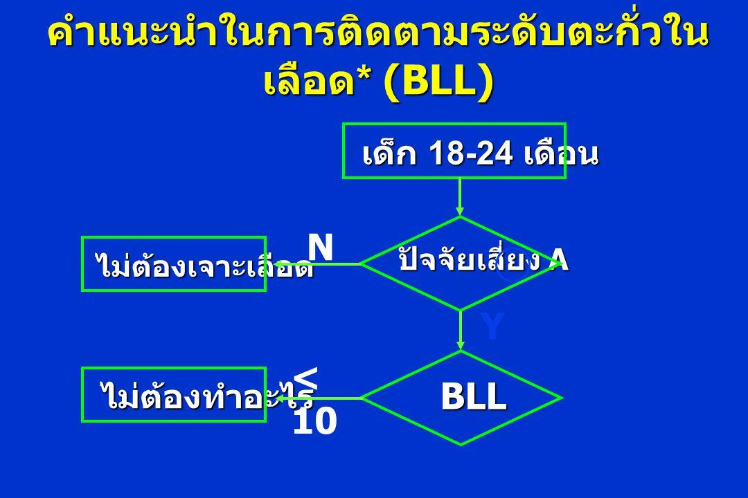คำแนะนำในการติดตามระดับตะกั่วใน เลือด * (BLL) เด็ก 18-24 เดือน ปัจจัยเสี่ยง A BLL ไม่ต้องเจาะเลือด ไม่ต้องทำอะไร N Y < 10