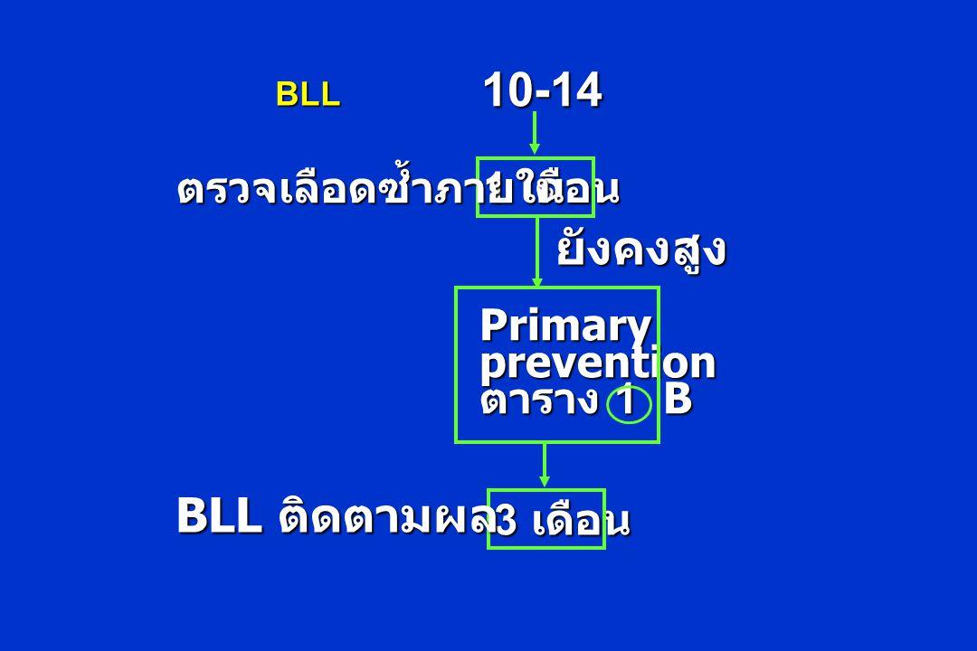 1 เดือน 10-14 ตรวจเลือดซ้ำภายใน Primaryprevention ตาราง 1 B 3 เดือน BLL ติดตามผล ยังคงสูง BLL