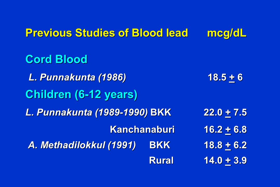 Previous Studies of Blood lead mcg/dL Cord Blood L. Punnakunta (1986)18.5 + 6 L. Punnakunta (1986)18.5 + 6 Children (6-12 years) L. Punnakunta (1989-1