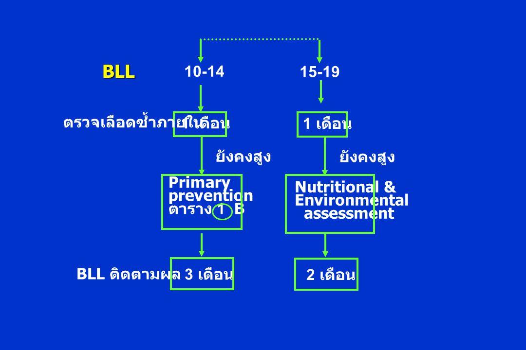 1 เดือน 10-14 ตรวจเลือดซ้ำภายใน Primary prevention ตาราง 1 B 3 เดือน BLL ติดตามผล ยังคงสูง 1 เดือน 15-19 Nutritional & Environmental assessment 2 เดือน ยังคงสูง BLL